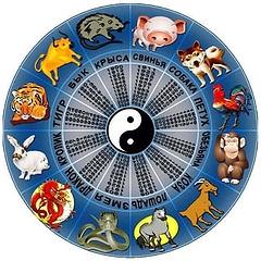 Китайский гороскоп животных: символы года по порядку